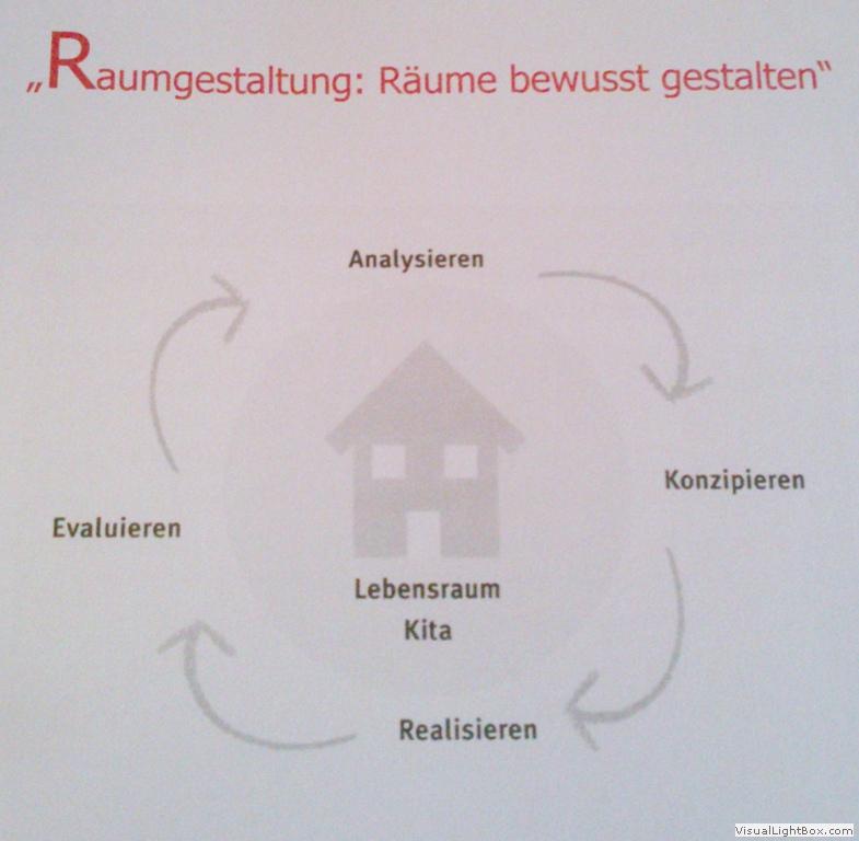Seminar raumgestaltung r ume bewusst gestalten kita for Raumgestaltung analyse